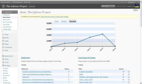 blog-stats-01-05-2009